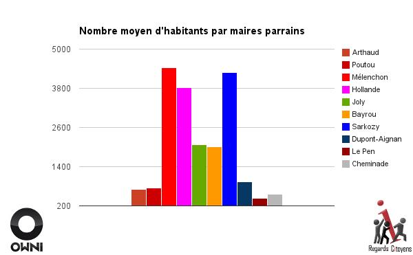 habitants par maires