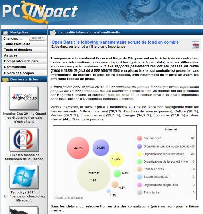 PCINpact
