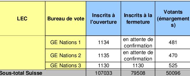 L gislatives 2012 pr s de 130 d put s sortants mis en difficult s au vu du second tour de la - Fermeture bureau de vote ...