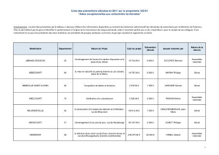 Déclaration OpenData France