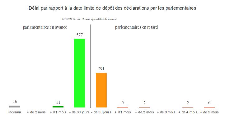 Délai par rapport à la date limite de dépôt des déclarations par les parlementaires