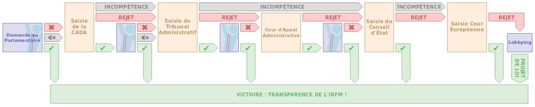 procédure juridique de libération de l'IRFM