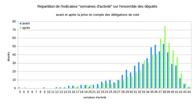 Etude de l'impact de l'introduction des présences lors des scrutins sur l'indicateur « semaine d'activité »